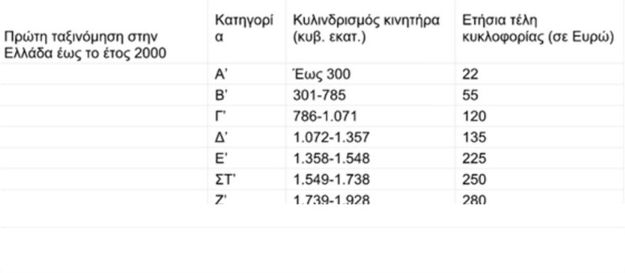 teli_kikloforia_pinakas