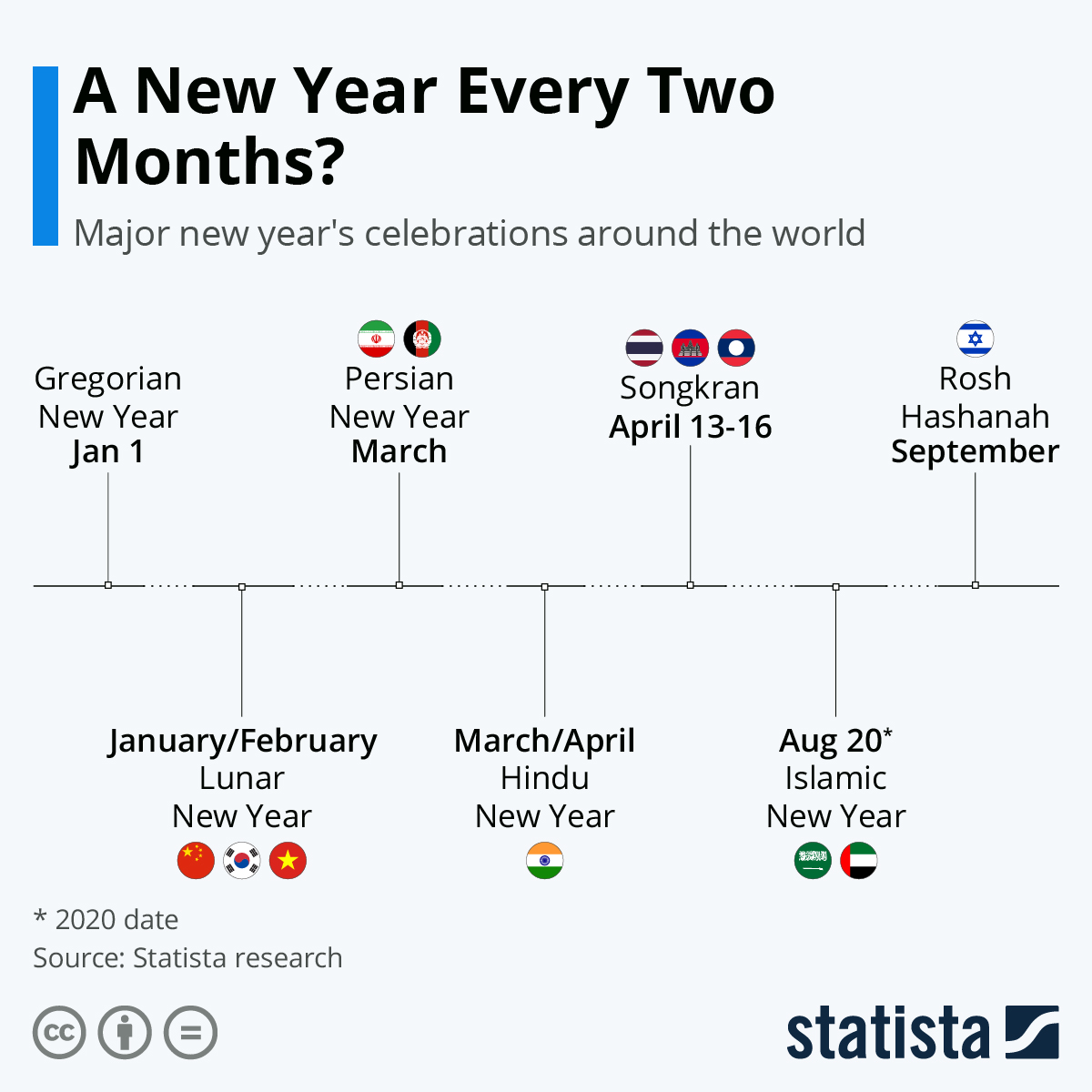 Infographic: A New Year Every Two Months? Year-End Celebrations Around the World | Statista