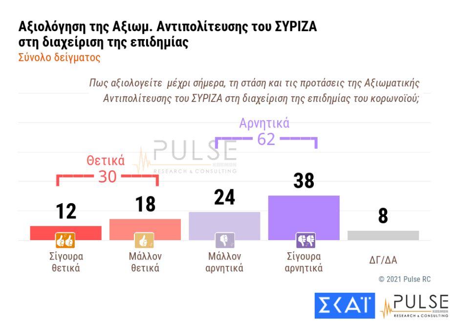 Αξιολόγηση διαχείρισης από ΣΥΡΙΖΑ