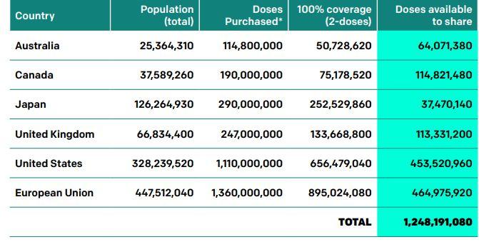 Ο αριθμός των δόσεων των εμβολίων που έχουν αγοράσει οι πλουσιότερες χώρες σύμφωνα με την ανάλυση της ONE