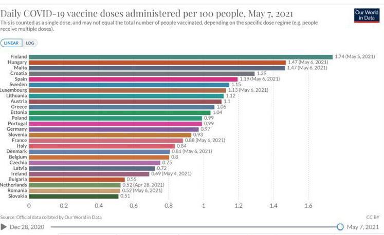 Δόσεις εμβολίου ανά 100 άτομα (Πηγή: Our World in Data)